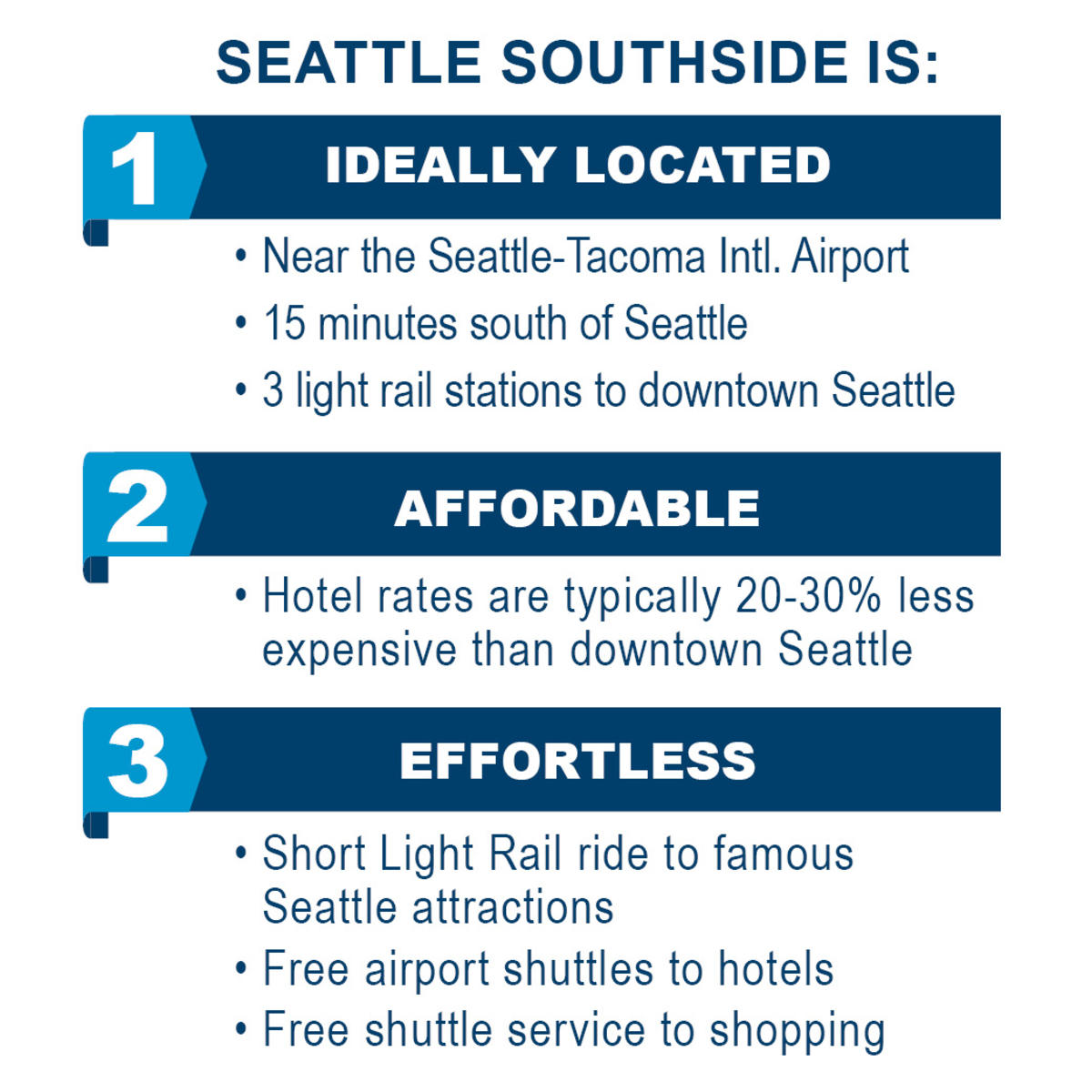 Seattle Southside is: 1. Ideally located near the Seattle-Tacoma International Airport, 15 minutes South of downtown Seattle & 20 minutes North of Tacoma. Outside of the downtown corridor = less traffic & easy access to freeways. 2. Affordable: Hotel rates are typically 20-30% less expensive than downtown Seattle and average attendee spend is less based on transportation costs, room rate, and taxes. 3. Effortless: A short light rail ride takes guests to the famous Seattle attractions, including Pike Place Market and the Space Needle. Complimentary airport shuttles & a shuttle to Westfield Southcenter Shopping Center, the largest shopping mall in the Pacific Northwest