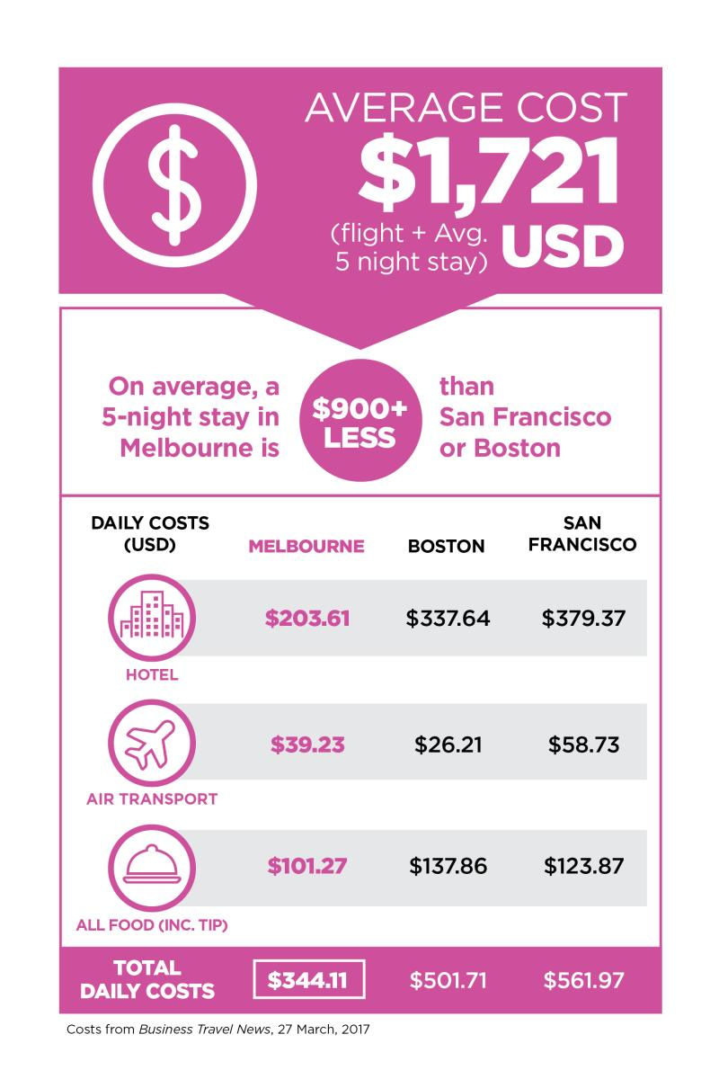 Cost of Travel from North America