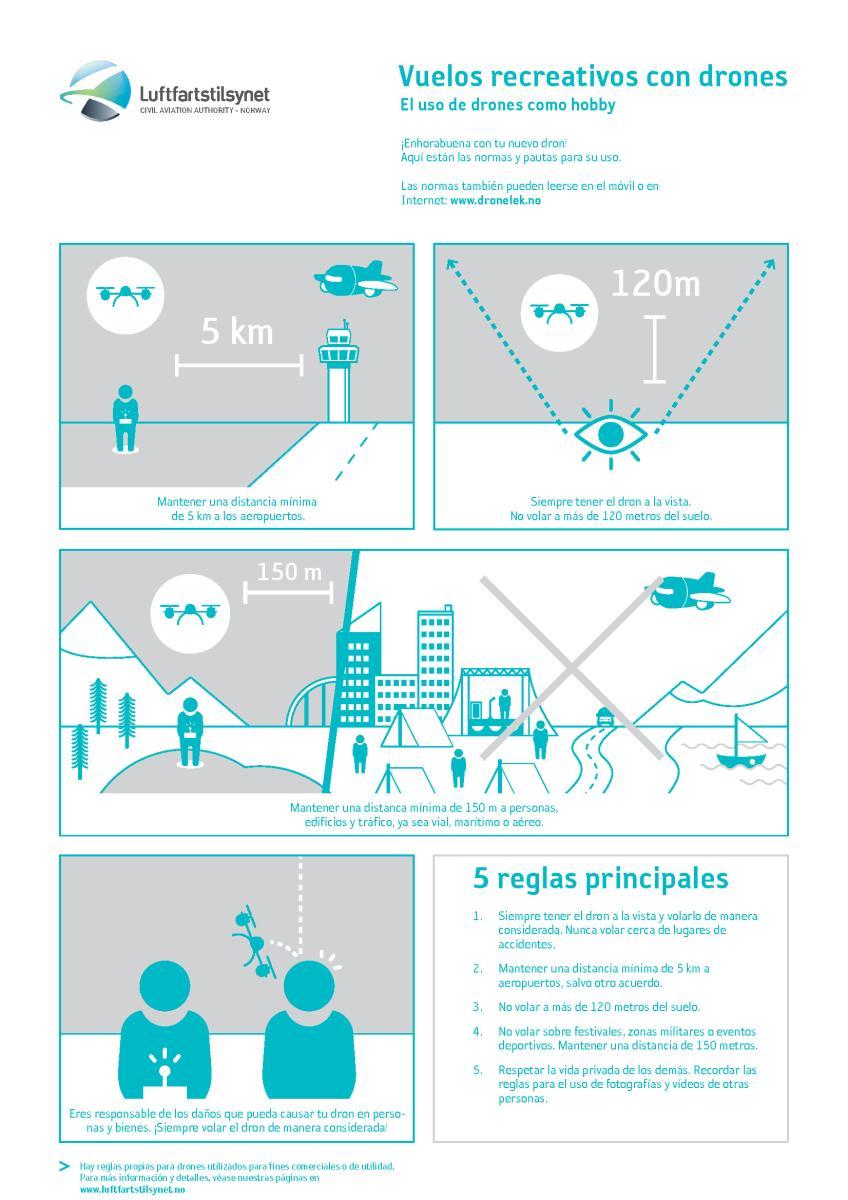 El uso de drones