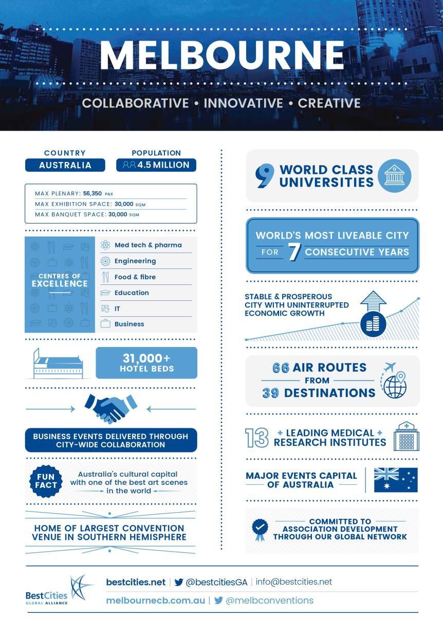 World Cities Day - Best Cities InfoGraph