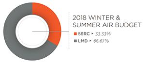 2018 Winter & Summer Air budget chart