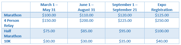 Marathon fees chart