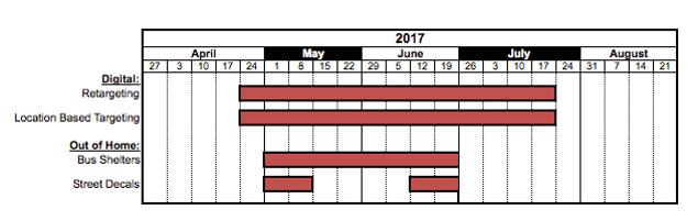 Regional Campaign Timeline
