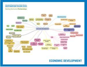 VBR Economic Development Mind Map
