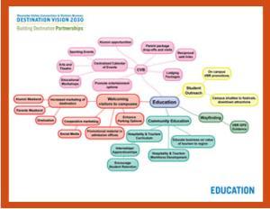 VBR Education Mind Map