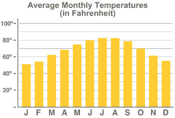 Weather Averages