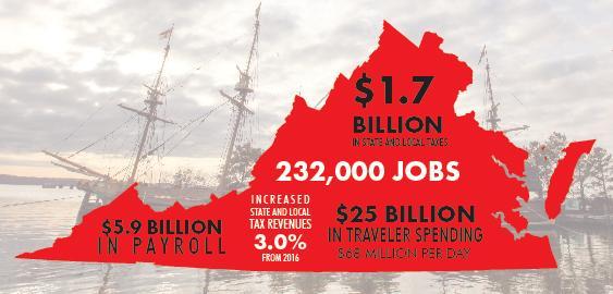 Virginia Economic Impact 2018