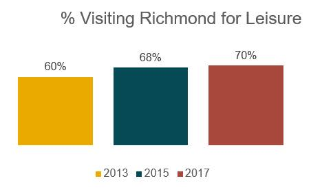 Visiting Richmond for Leisure