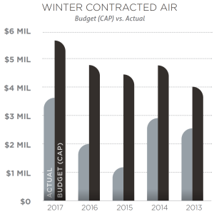 Winter Contracted Air chart