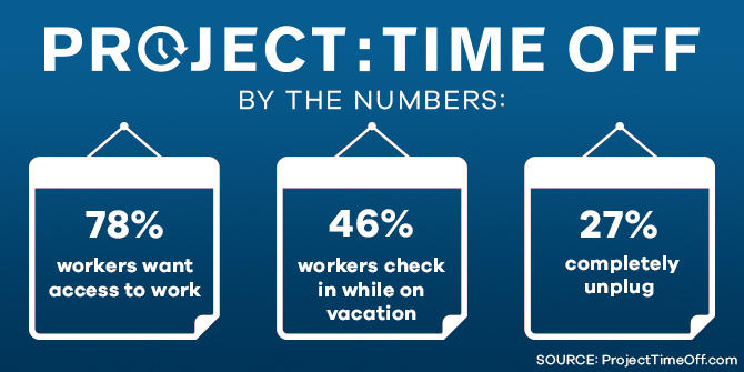 Project Time Off By the Numbers