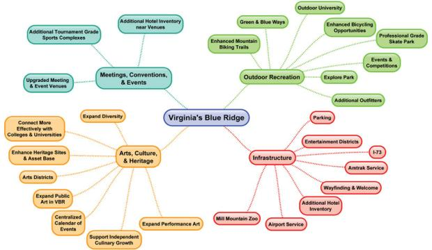 Virginia's Blue Ridge Mind Map