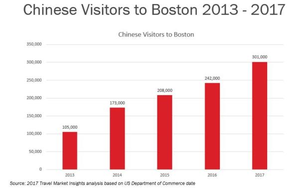 Chinese Visitors Updated 2013-2017