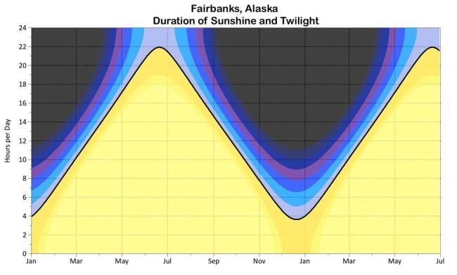 Sunshine Twilight Graph
