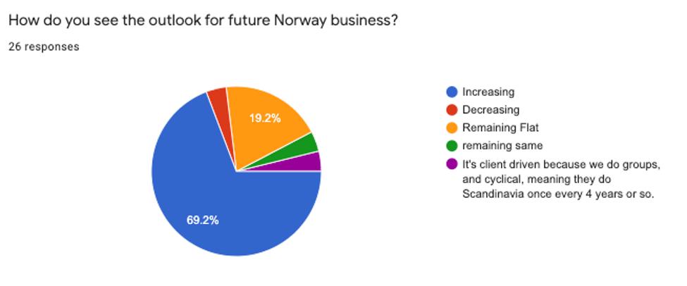FAM Survey 3