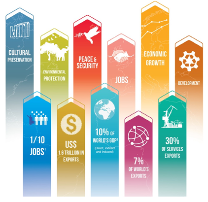 World Tourism Day Infographic