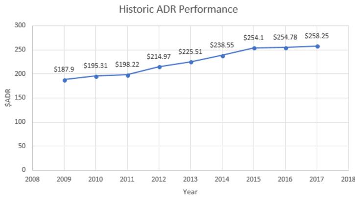 2009-2017 ADR