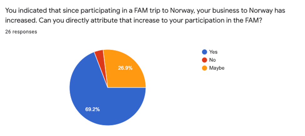 FAM Survey 2