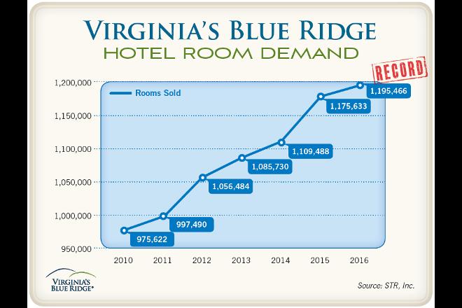 VBR Hotel Room Demand