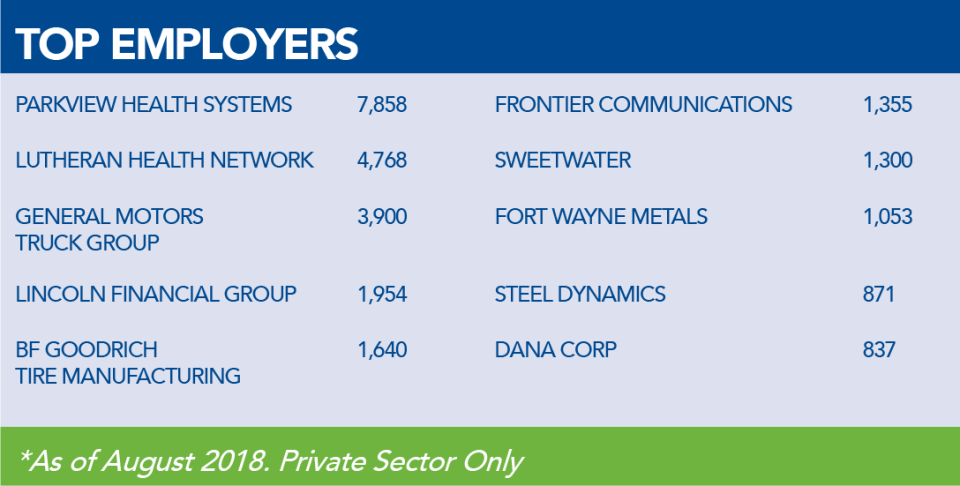 2018 Top Private Sector Employers