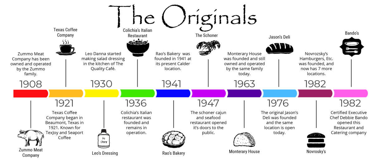 The Originals of Beaumont Restaurants #EATBMT