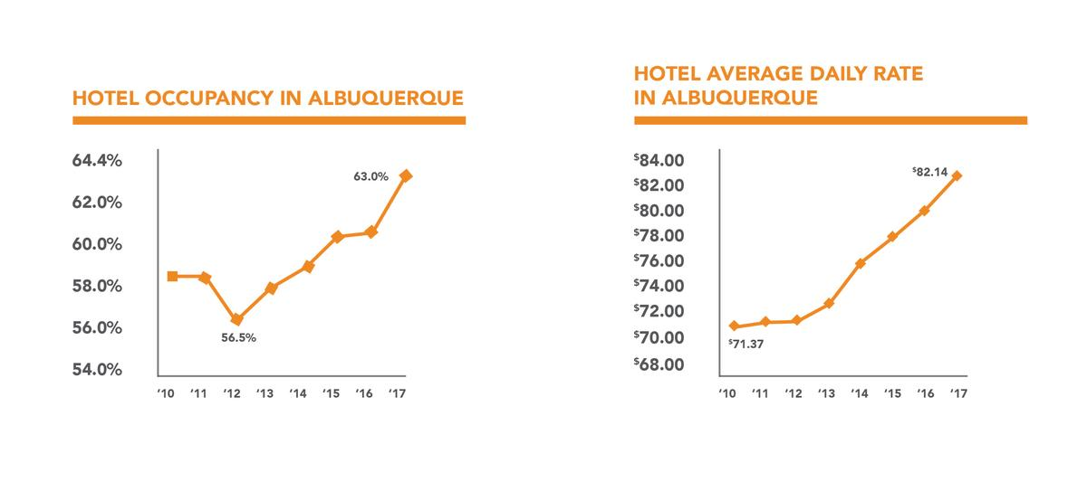 Travel Matters Hotel Occupancy Charts