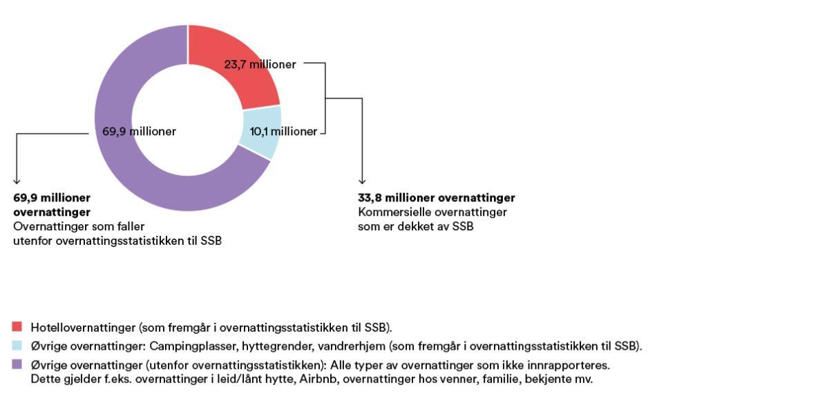 Samlet antall overnattinger i Norge i 2018