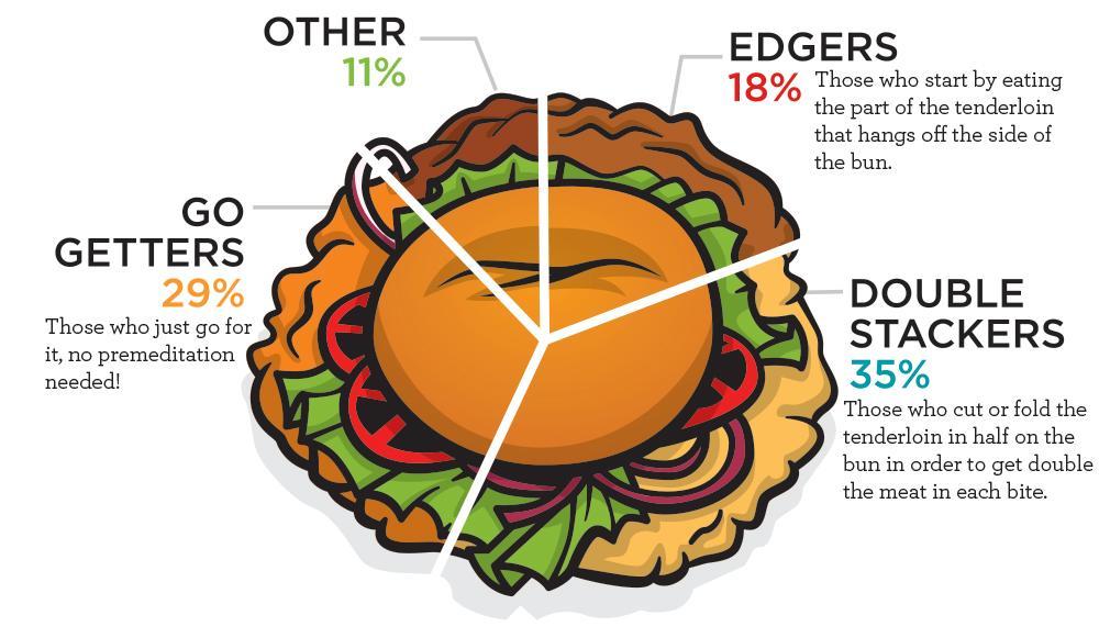 Tenderloin How Do You Eat It Infographic