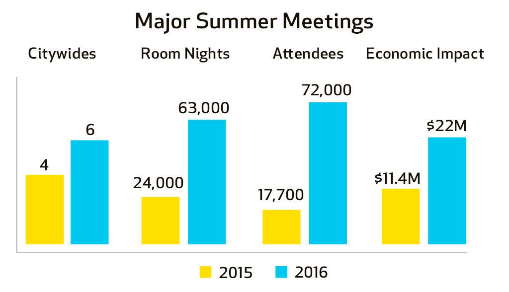 Summer Meetings Soar