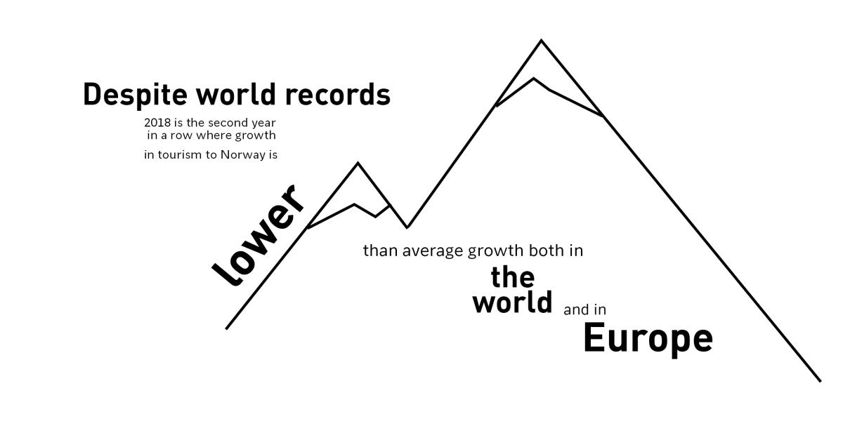 despite world records