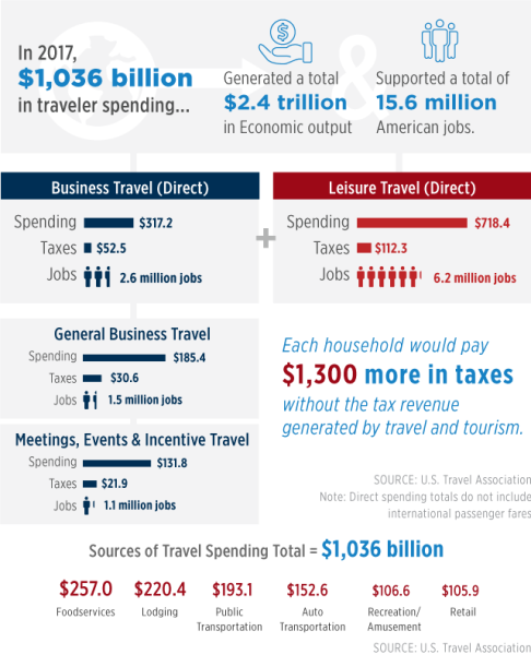 USTravel By the Numbers