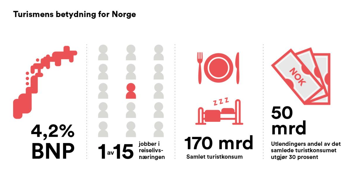 Turismens betydning for Norge