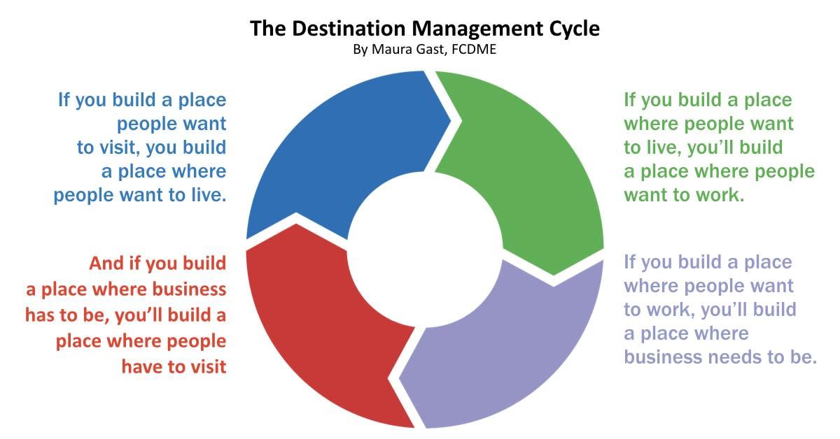 Destination Management Cycle