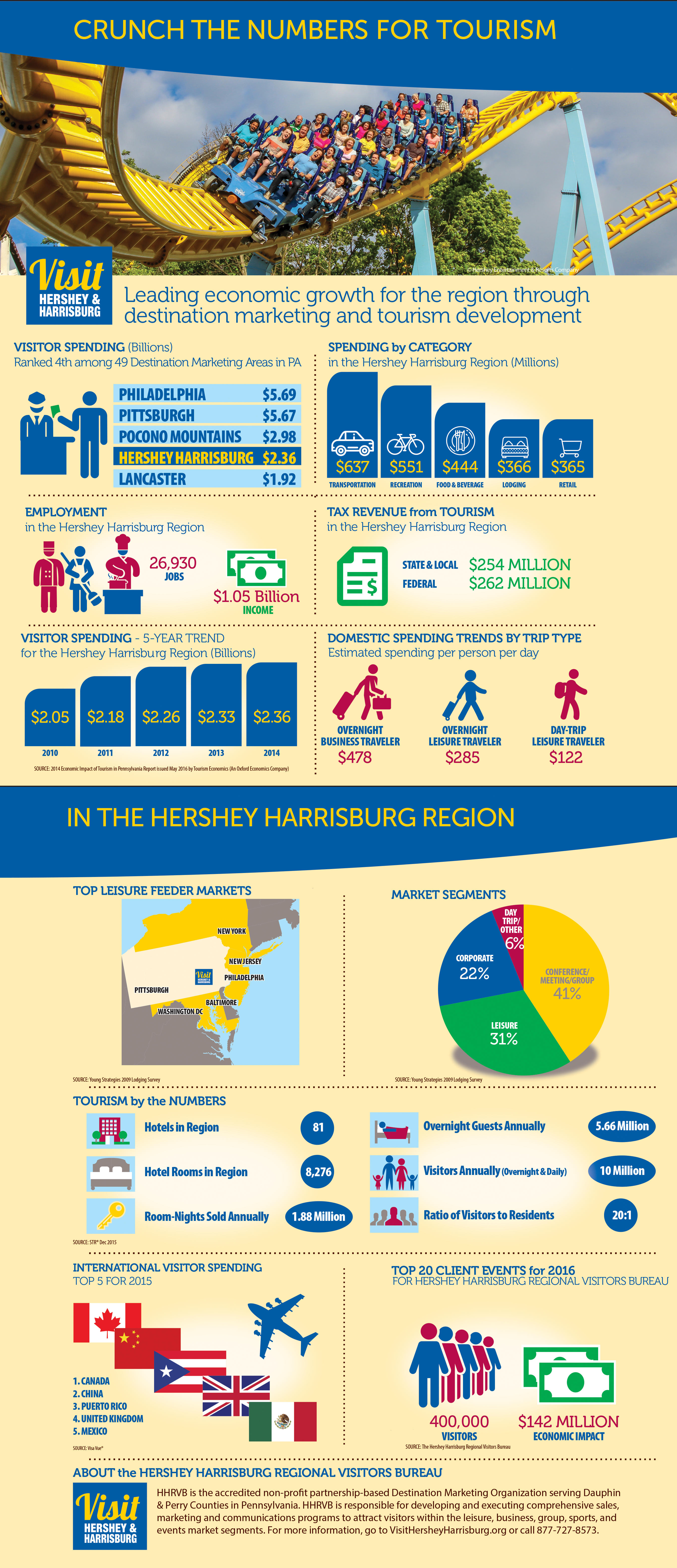 Crunch the numbers for tourism