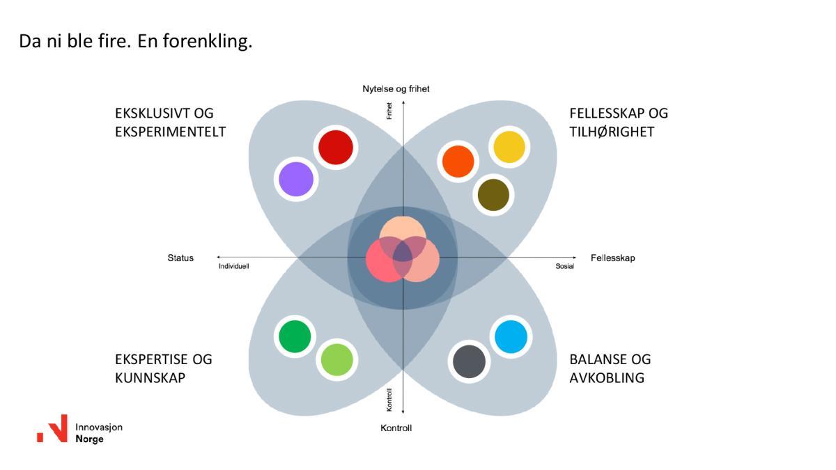 Segmentering - en forenkling
