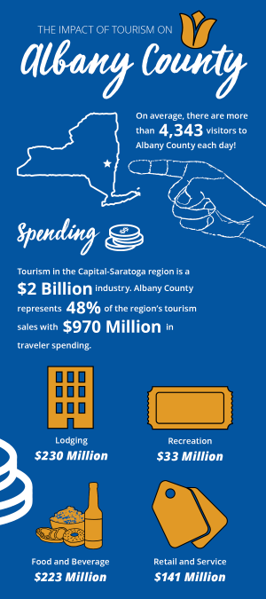 2018 Infographic on Albany County Tourism