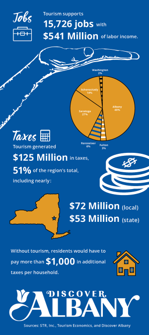 Infographic 2018 on Impact of Tourism in Albany County
