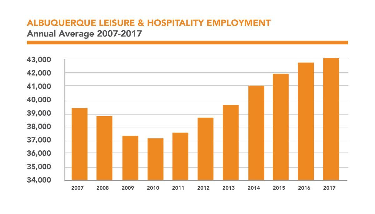 Travel Matters ABQ Employment Chart