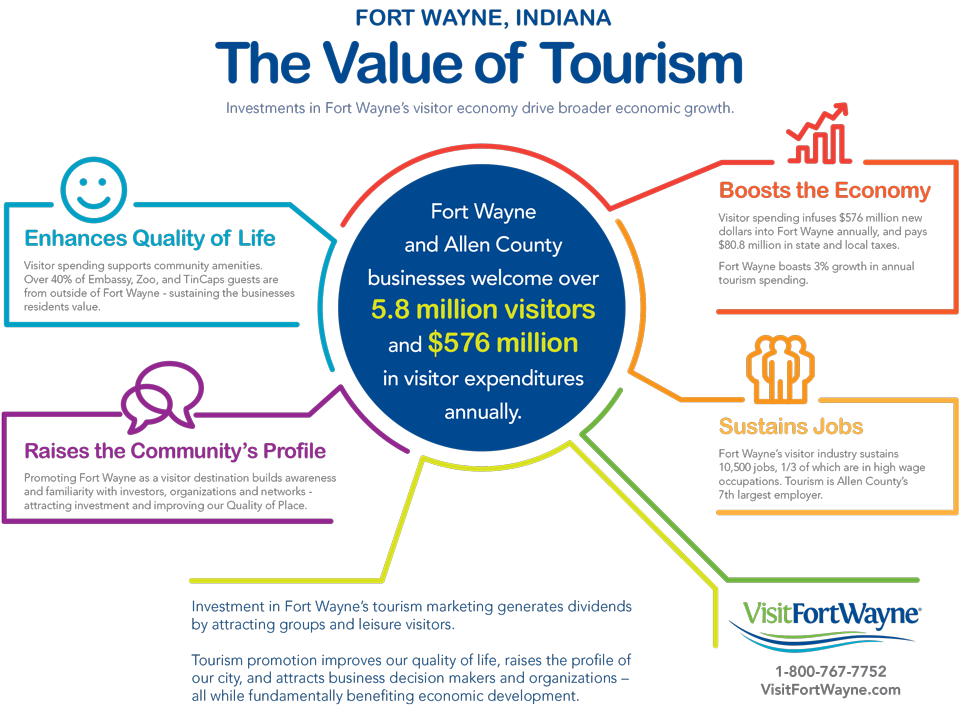 Value of Tourism Infographic