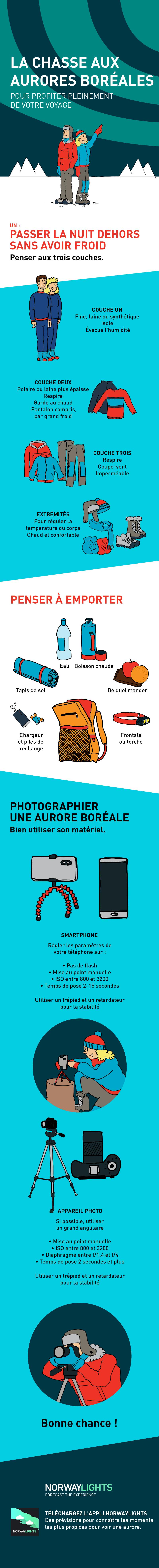 Préparez vos bagages pour les aurores boréales