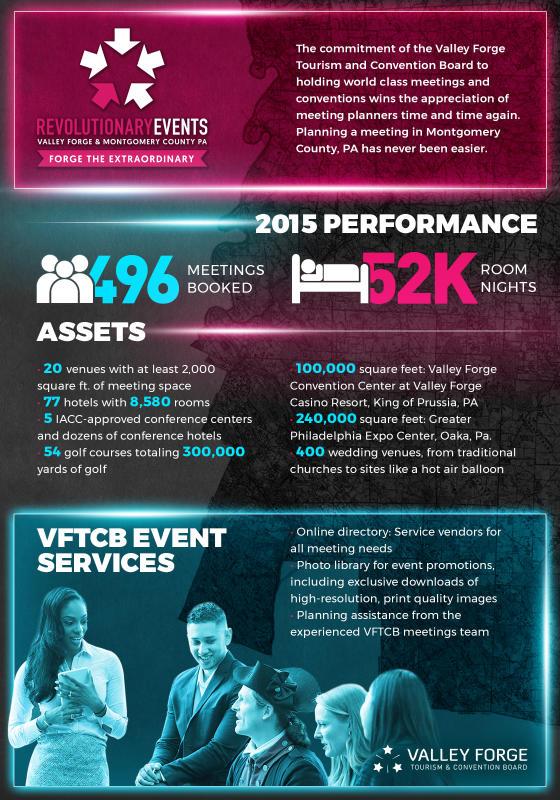 Revolutionary Events Infographic