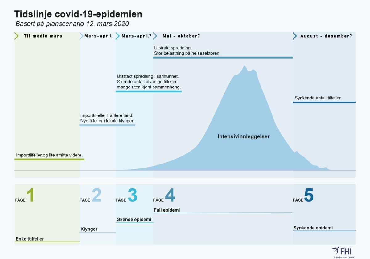 Tidslinje covid-10-epidemien