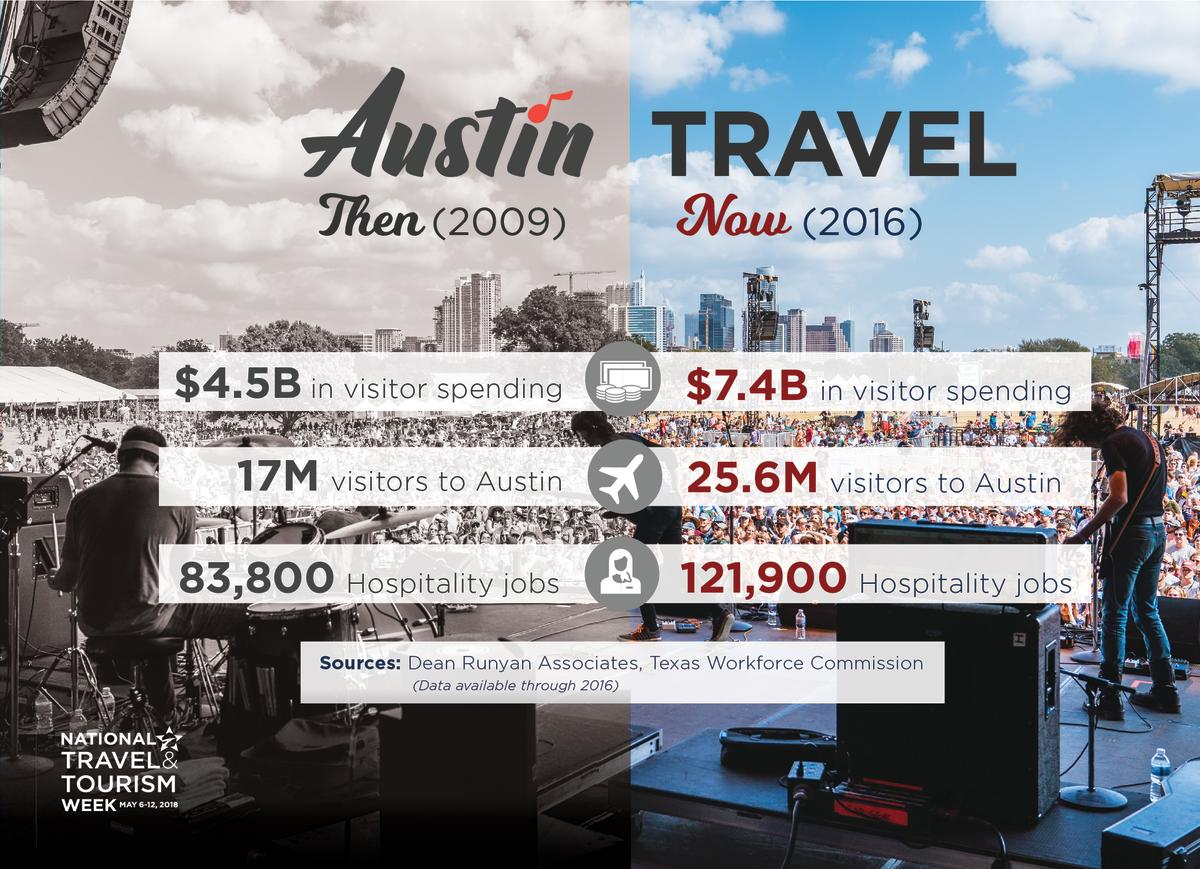 Economic impact of travel in Austin from 2009 to 2016