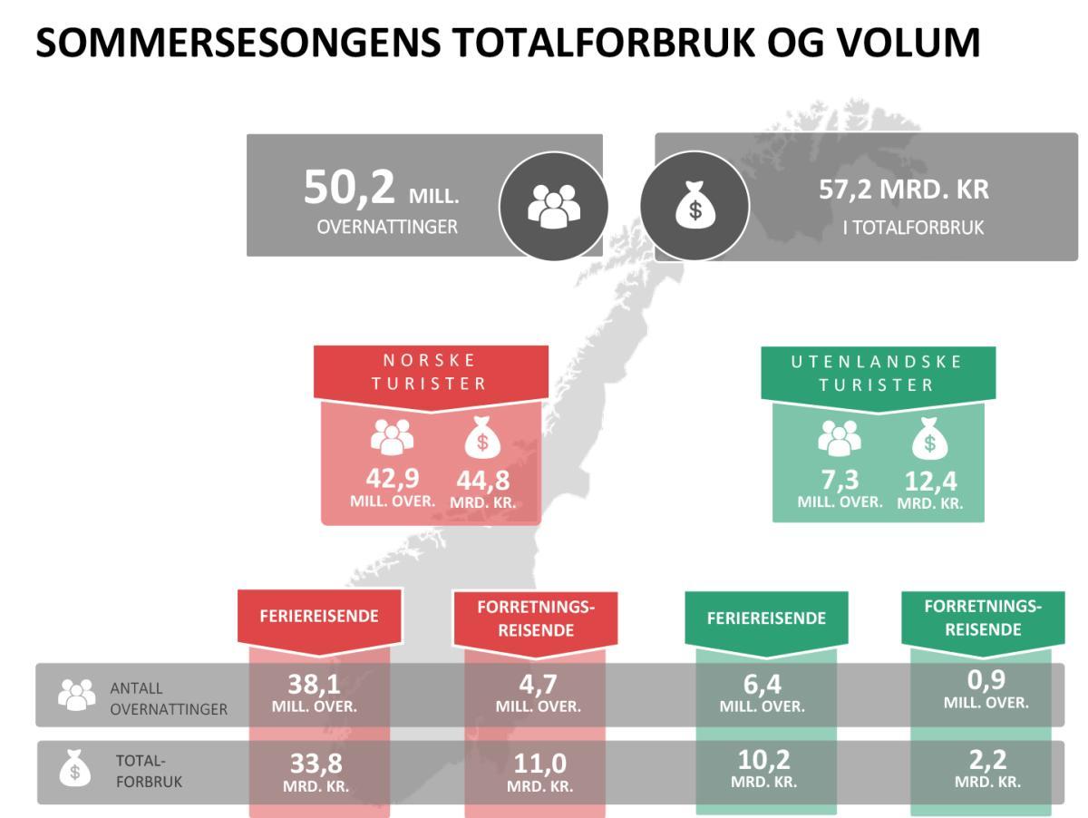 Turistundersøkelsen sommer 2018 Forbruk og volum