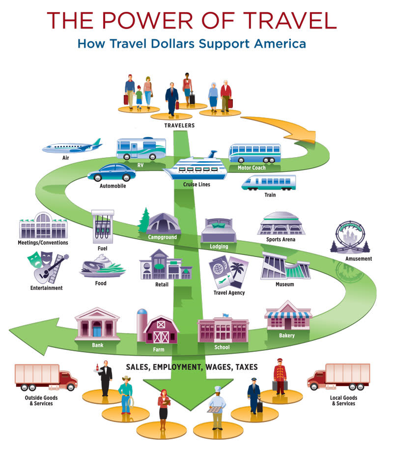 The Power of Travel Graphic