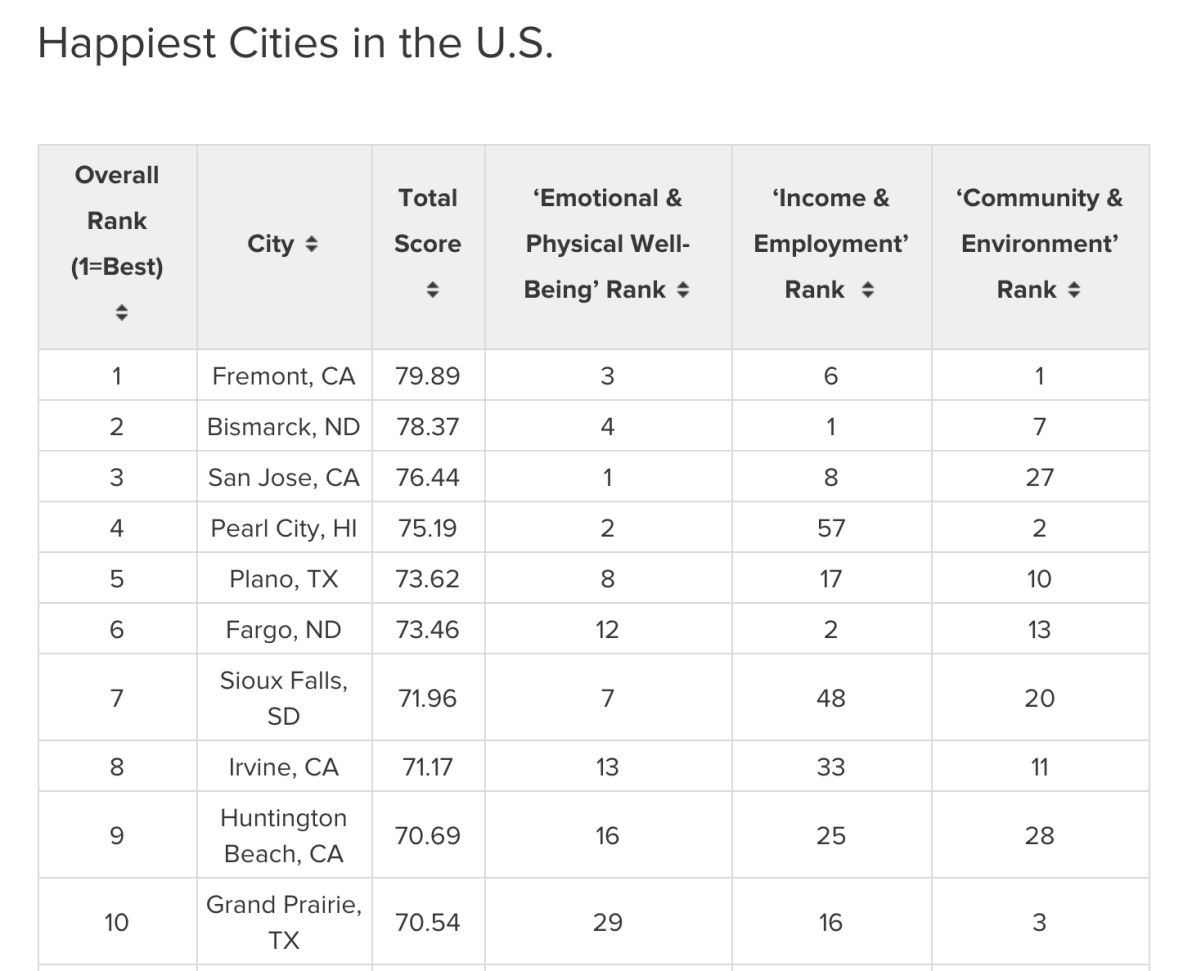 Huntington Beach ranked top 10 Happiest Cities of America