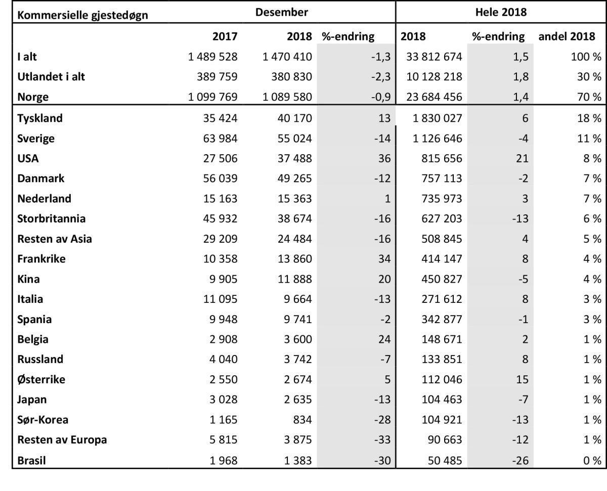 Overnattingsstatistikk desember 2018