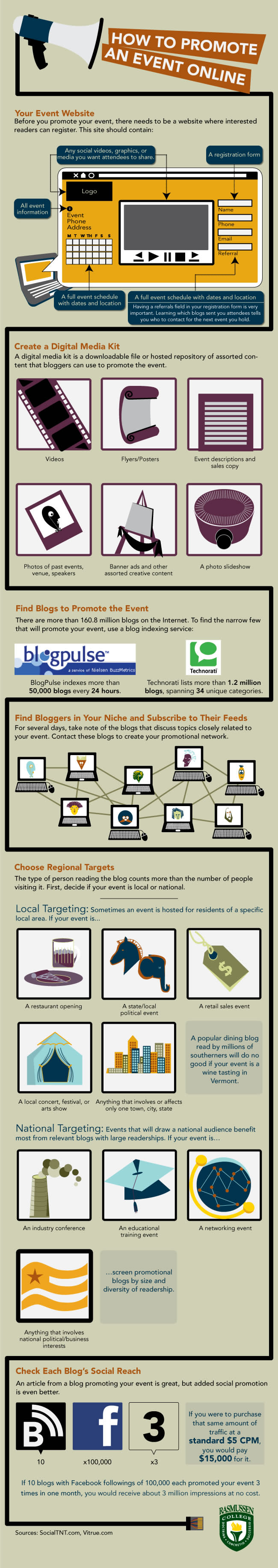 Event Promotion Infographic from Rasmussen College