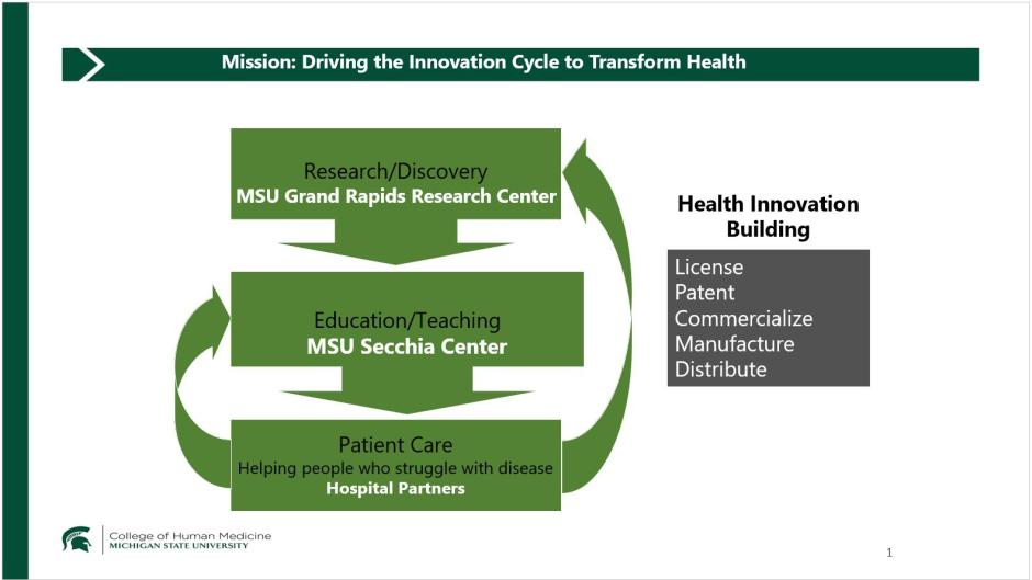 The 'Cycle of Innovation' involves multiple facets of the health process such as patient care, education and research.