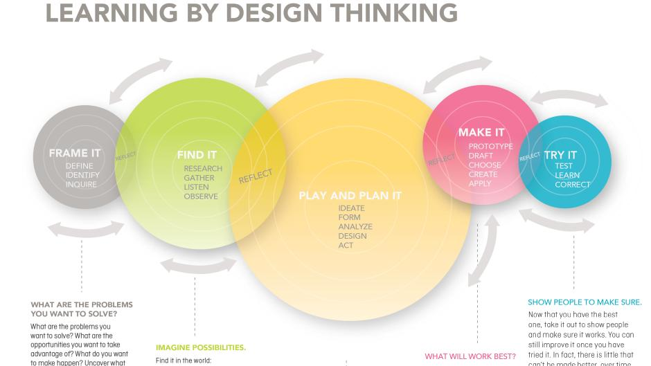 This diagram maps out the interactive nature of learning by design thinking.