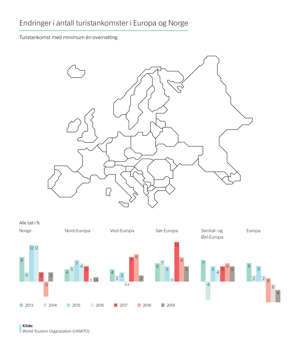 Endringer i antall turistankomster i Europa og Norge